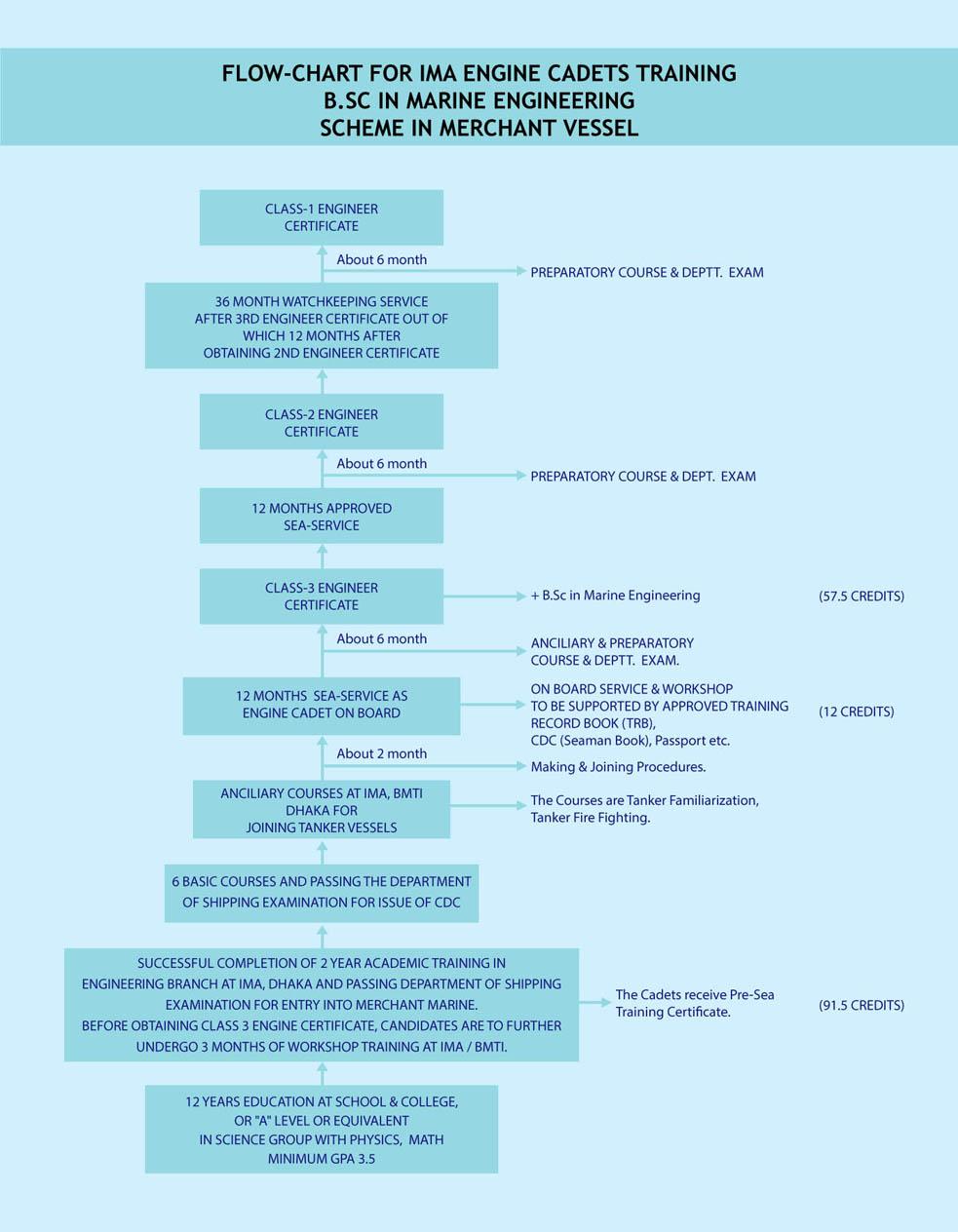 Career international maritime academy flow chart of career path for ima engineering cadets nvjuhfo Gallery