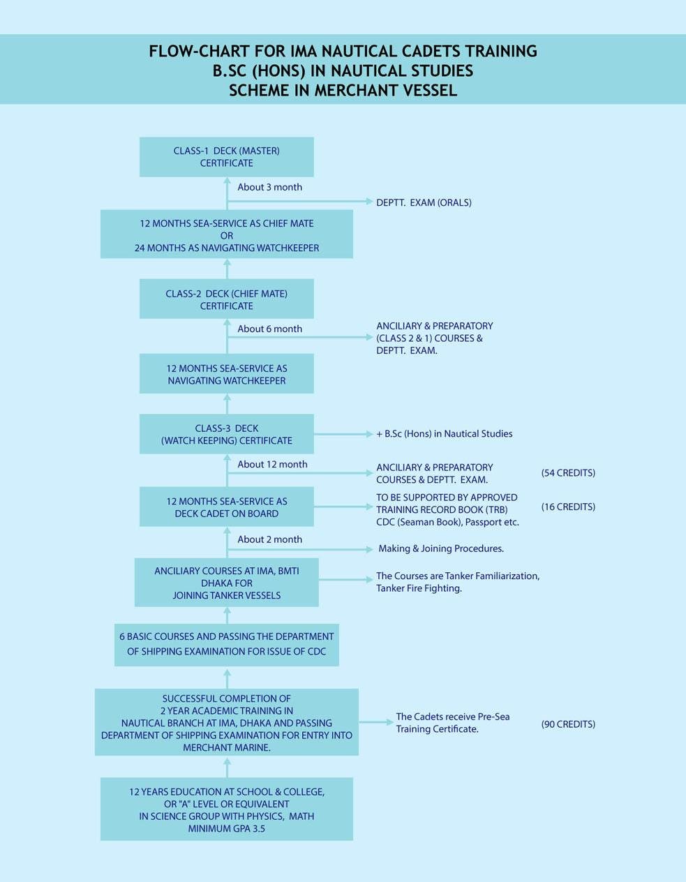 Career international maritime academy flow chart of career path for ima nautical cadets nvjuhfo Gallery